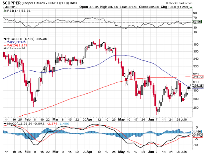 Copper Technical Chart