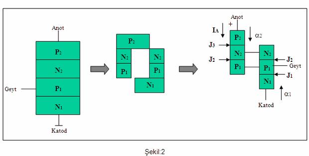 từ phải sang tiêu cực hiện nay là tích cực anode-cathode-thyristor-thiết bị đầu cuối