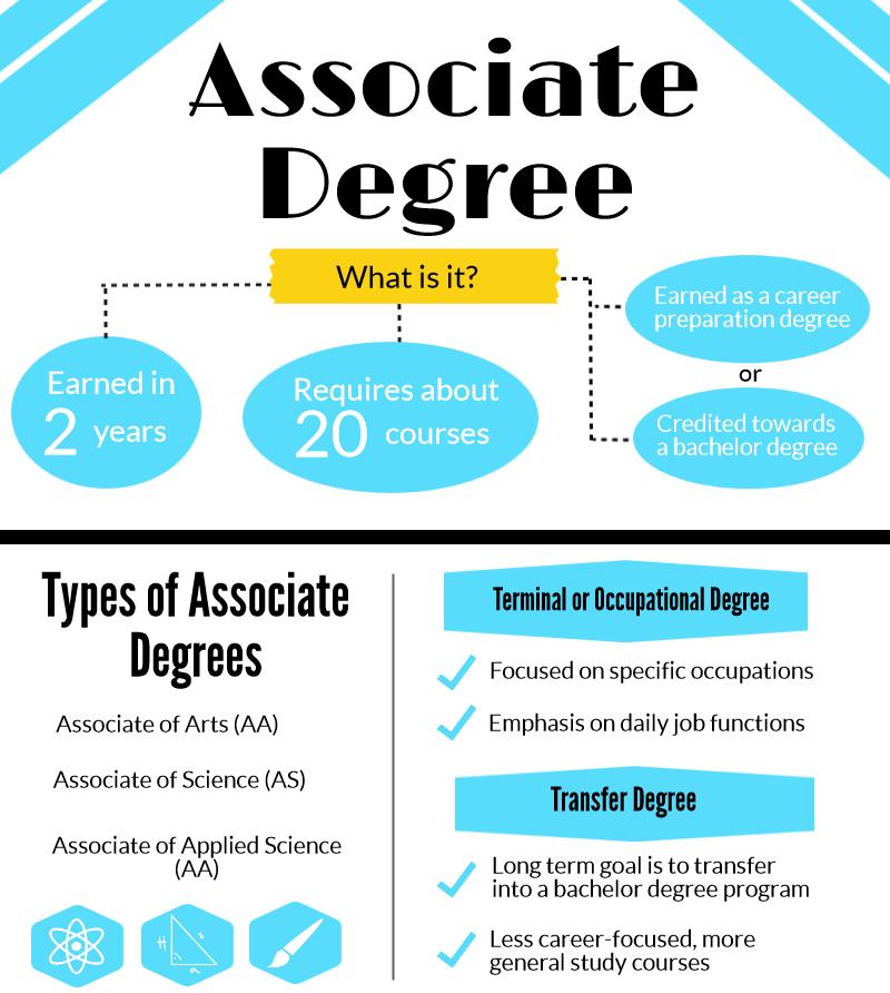 online ba degree