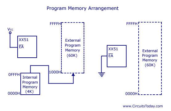 8051 program memory