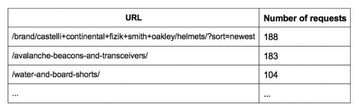 url-number-of-requests-69062.jpg