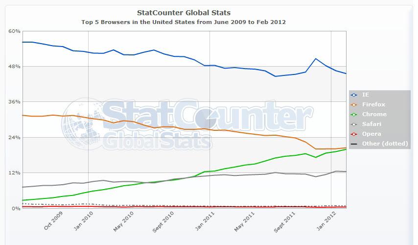 Firefox market share trend