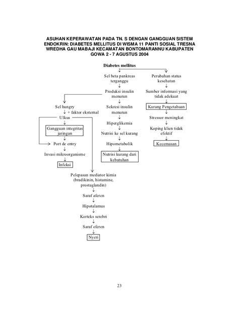 Kumpulan patofisiologi