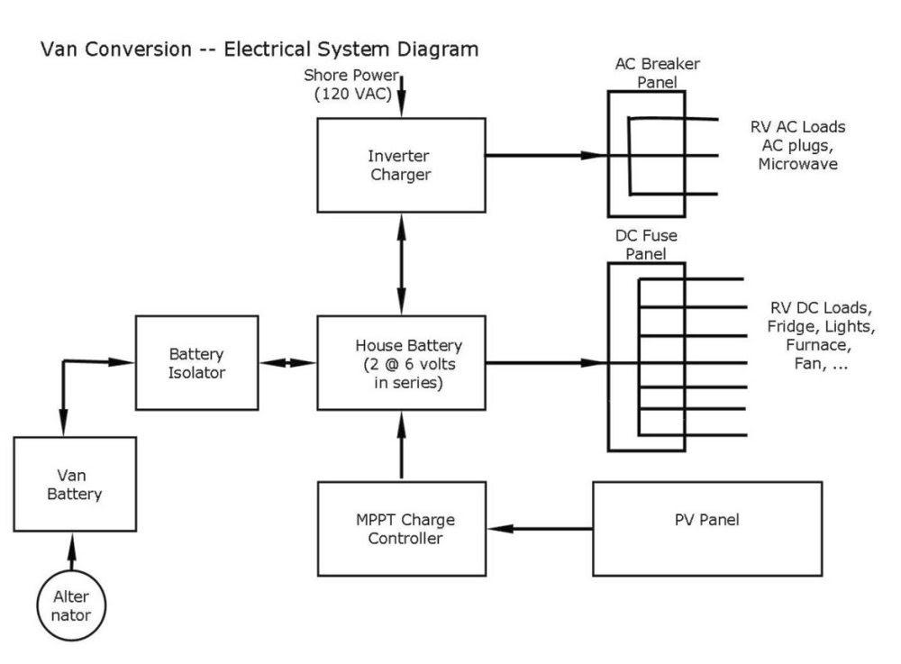 Diagram Coachmen Rv Electrical Wiring Diagram Full Version Hd Quality Wiring Diagram Soft Wiring Media90 It