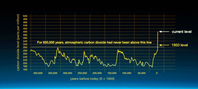 Atmospheric CO2 has increased since the Industrial Revolution.