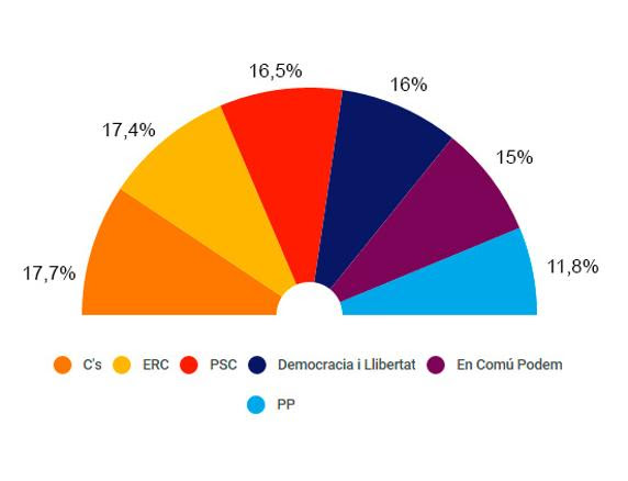 Encuesta de Feedback para La Vanguardia (30 de noviembre). Sólo para Catalunya