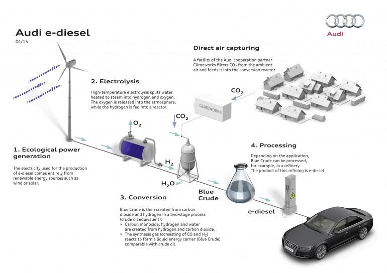 audi-e-diesel-0