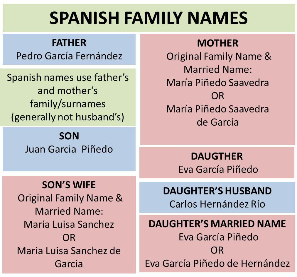 25 Elegant Spanish English Girl Names - Flowers Name