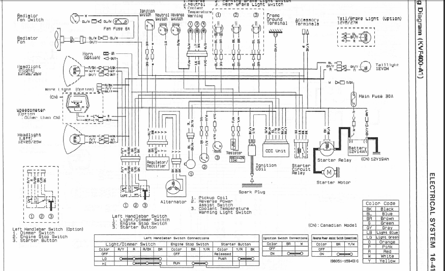 Diagram Kawasaki Kvf 400 Wiring Diagram Full Version Hd Quality Wiring Diagram Diagramtregog Chihuahuaboutique It