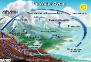 Water cycle http://ga.water.usgs.gov/edu/water...
