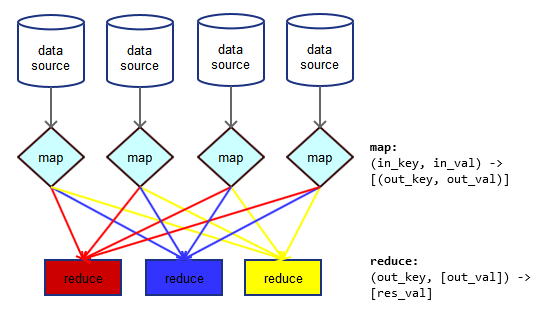 A MapReduce job: (1) map phase, (2) grouping, (3) reduce phase