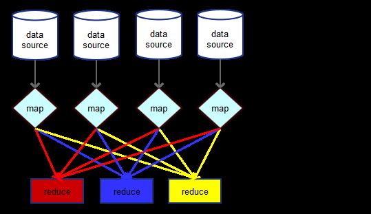 A MapReduce job: (1) map phase, (2) grouping, (3) reduce phase