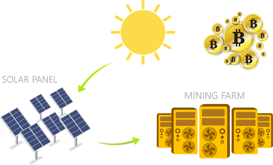 http://coinomia.com/img/solar.png