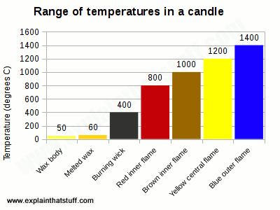 How do candles work?   Science of candles - Explain that Stuff