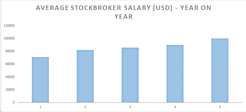 Forex Trader Jobs Salary Forex Trading Volume Strategy -