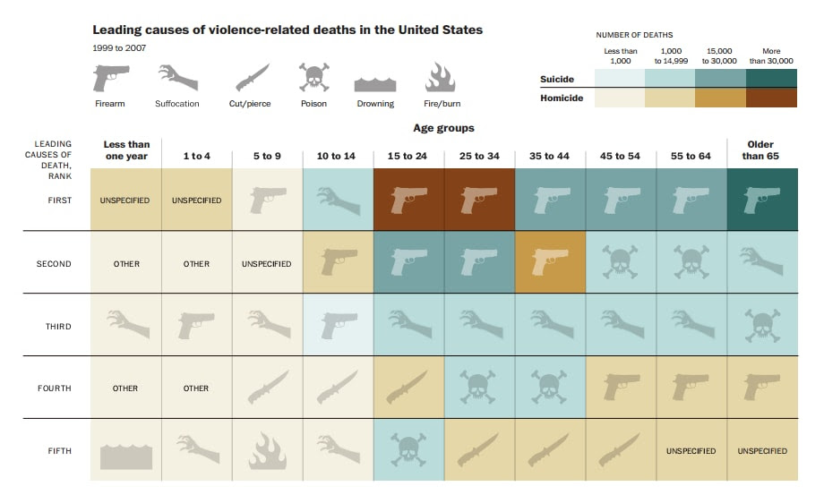 http://www.washingtonpost.com/blogs/wonkblog/files/2012/12/causes-of-violent-death.jpg
