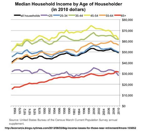 Big Income Losses for Those Near Retirement  NYTimes com