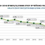 448672 יהודים באיו״ש ובבקעת הירדן - ערוץ 7