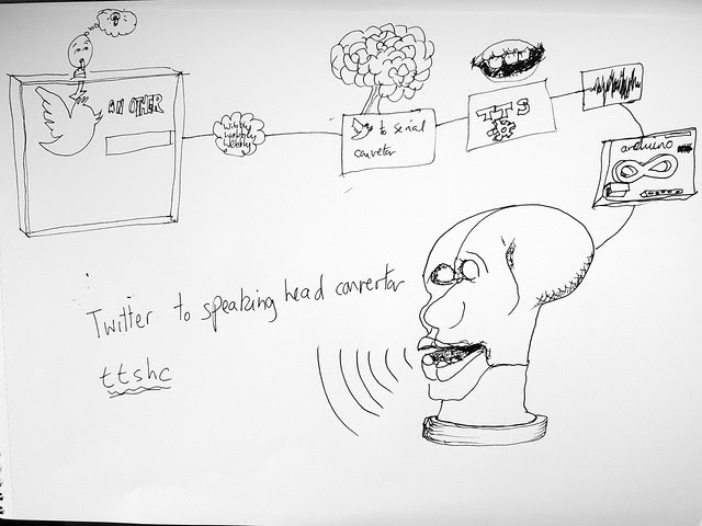 Twitter to speaking head convertor