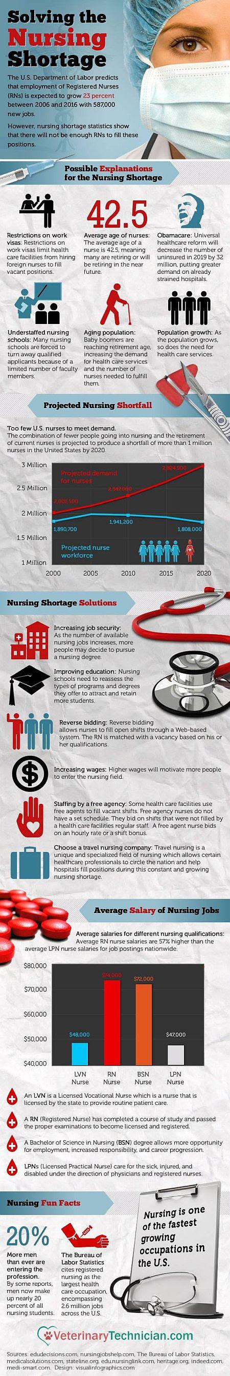 Solving the Nursing Shortage Crisis