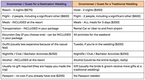 The Real Cost of Destination Weddings: Are They Less