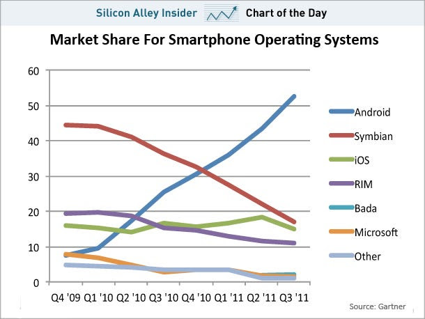 chart of the day, android share of smartphone operating system market, nov. 14 2011