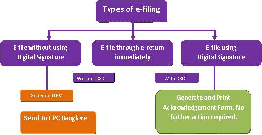 E-Filing Income Tax Return,ITR, Return Filing -Finpinch.com