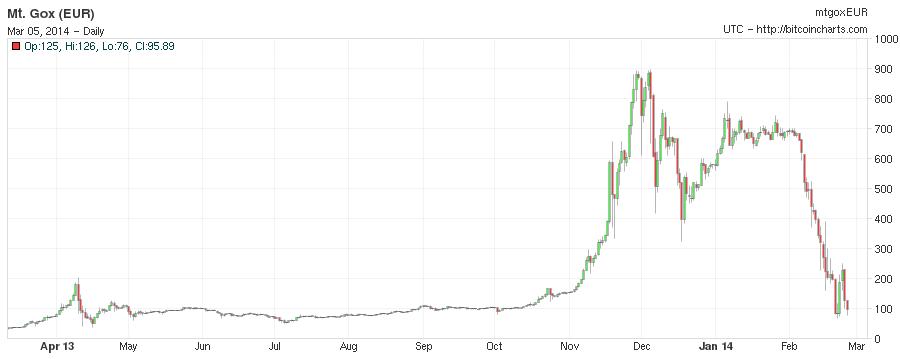 raccoglitore carico bitcoin)
