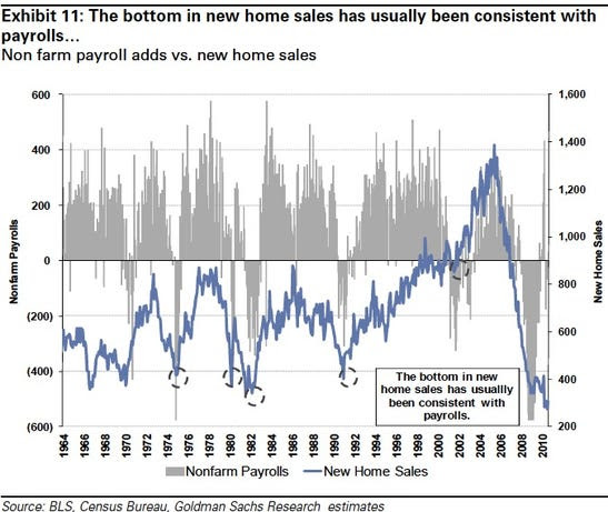 Although the bottom in housing sales...