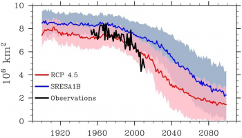 Graph of sea ice model results