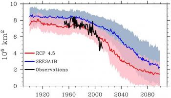 Graph of sea ice model results