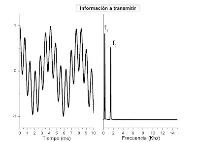 Información que se quiere transmitir, compuesta por una señal con dos frecuencias