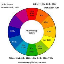 The Anniversary Symbols, Meanings and Colors By Year