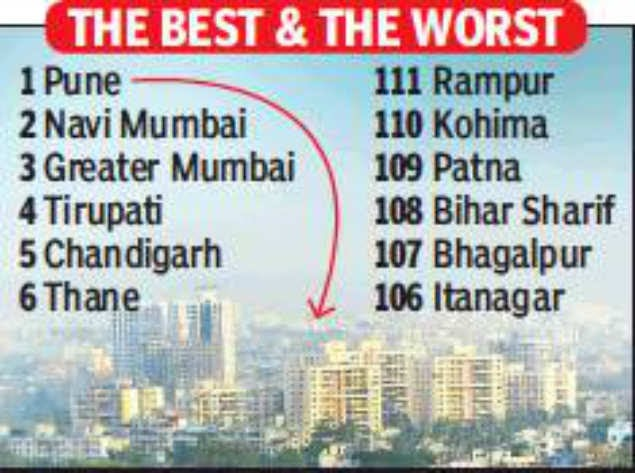 Pune Ranked No. 1 City In Country In