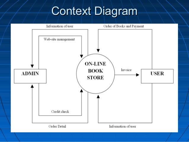 Diagram Er Diagram Of Online Bookstore Management Full Version Hd Quality Bookstore Management Wikidiagrams Argiso It
