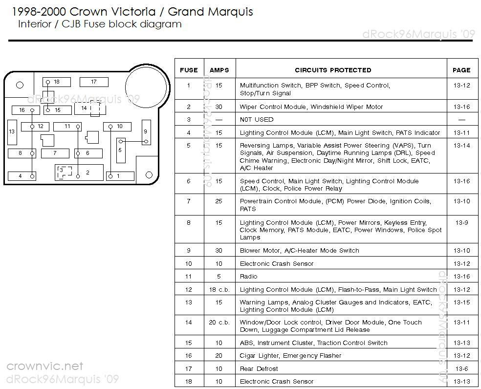 1985 Mercury Grand Marquis Fuse Box Wiring Diagram Hill Note Hill Note Agriturismoduemadonne It