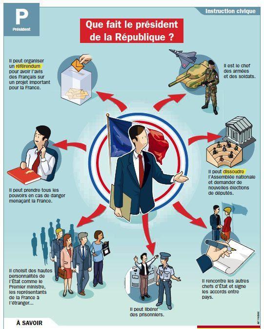Wybory prezydenckie we Francji - słownictwo 5 - Francuski przy kawie