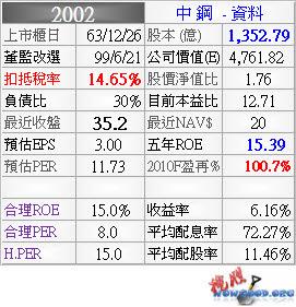 2002_中鋼_資料_994Q