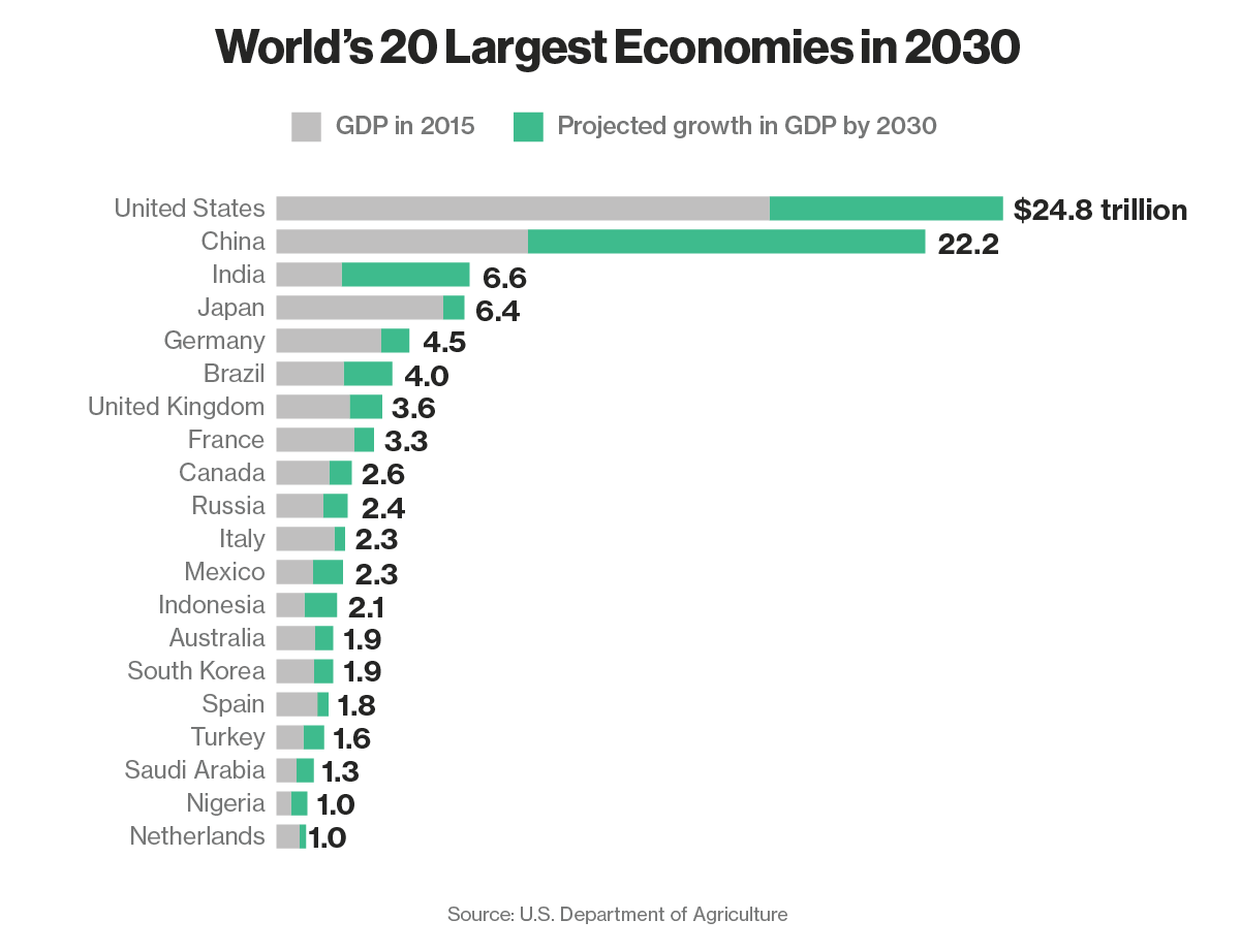 From http://www.bloomberg.com/news/articles/2015-04-10/the-world-s-20-largest-economies-in-2030