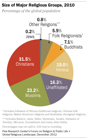 Image result for percentages of adherents to major world religions