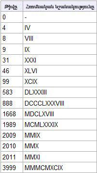 Հռոմեական թվեր