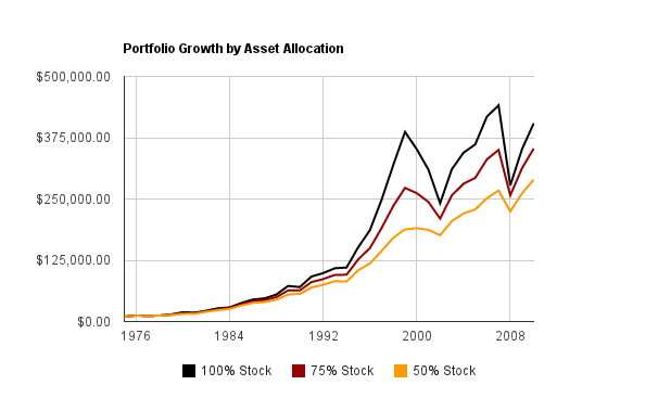 Index Fund Asset Allocation