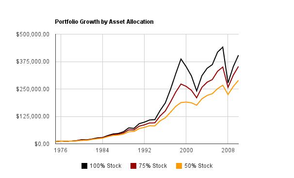 Index Fund Asset Allocation