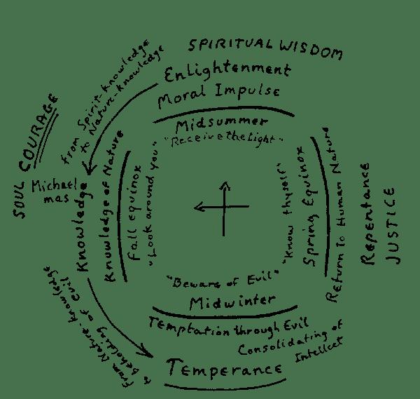 Diagram I