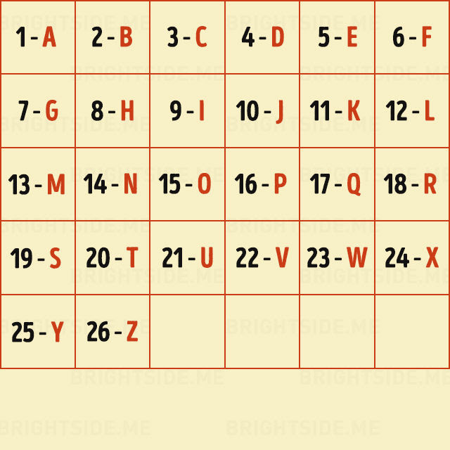 Now, look through the alphabet to find the letter which corresponds to your number, i.e. if your number is 1 then your letter is 'A', if it's 2 then your letter is 'B', if your number is 3,  then your letter is 'C', etc.
