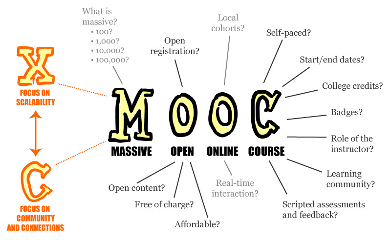Massice Open Online Course