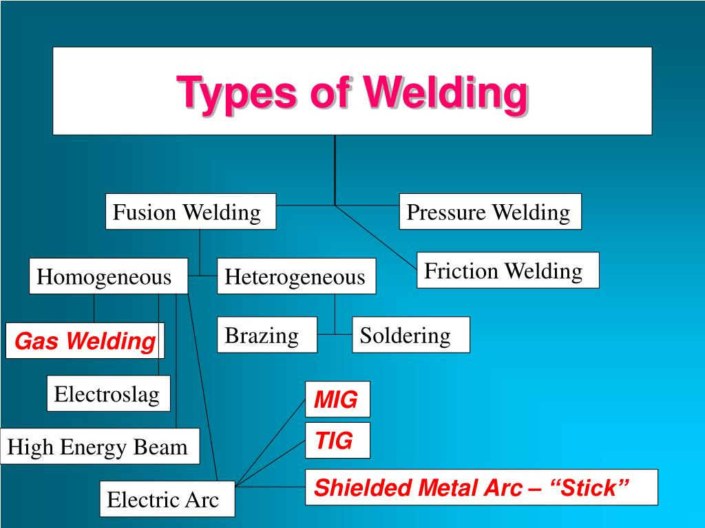 PPT - Welding Processes PowerPoint Presentation - ID:219639