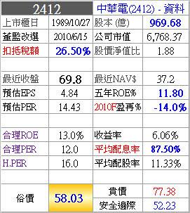 2412_中華電_價_2010