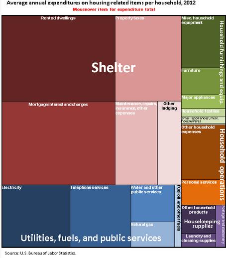house poor spending on housing