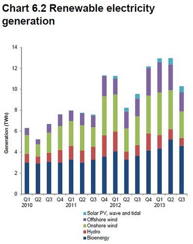 UK Renewable Electricity Generation Q3 2013
